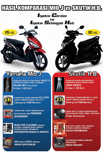 BALIHO YAMAHA VS BEAT