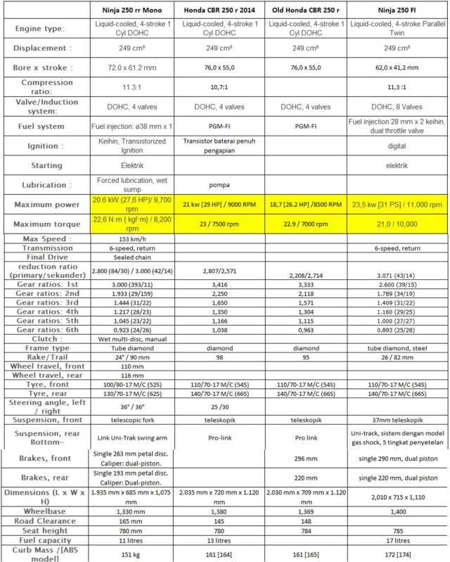 Spesifikasi Ninja 250 rr mono vs Honda CBR 250 r 2014 vs Old Honda CBR 250 vs Ninja 250 FI