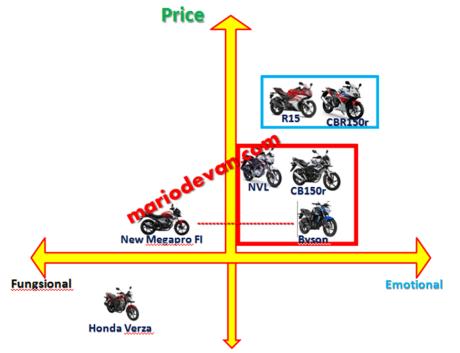 Grafik koordinat Sport Yamaha vs Honda