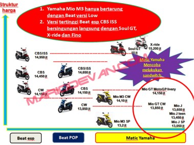 Honda Beat vs Matic Yamaha copy
