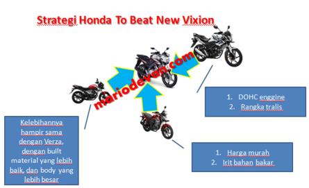 Honda sport beat Yamaha New Vixion