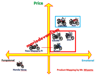 Product Mapping Sport Yamaha vs Honda