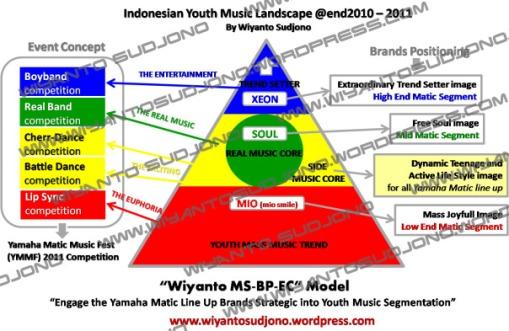 wiyanto-sudjono-ymmf-pic-event-concept-strategy-model