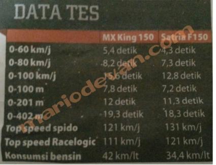 Data test MX king vs satria FU dari majalah otomotif