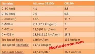 all new cb150r vs cb 150r streetfire lama