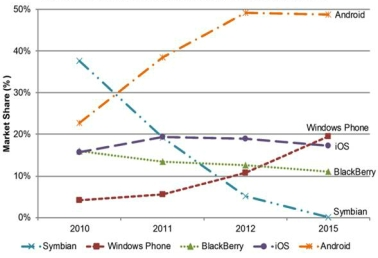 android vs ios vs blacberry vs windows phone