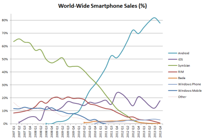 World_Wide_Smartphone_Sales_Share