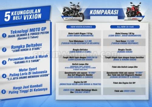 komparasi nva vs new cb 150r