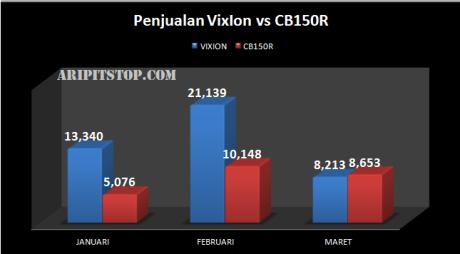 penjualan-vixion-vs-cb150r