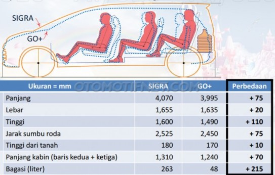 perbandingan dimensi Datsun Go+ vs Sigra Alya vs Toyota Calya
