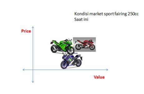 Kondisi market full fairing 250cc