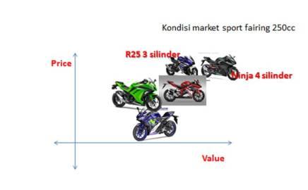 Kondisi market sport fairing ke depannya