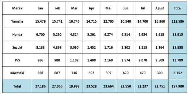 data-eksport-motor-indonesia