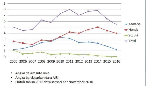 data-grafik-penjualan-sepeda-motor-2005-sampai-2016