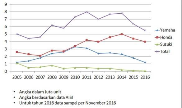 BBM, peraturan minimum DP memang terlihat jelas memukul penjualan total sejak 2014