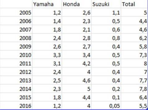 tabel-data-aisi-penjualan-sepeda-motor-2005-2016